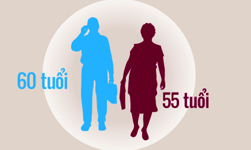 V/v kéo dài thời gian làm việc của giảng viên đến tuổi nghỉ hưu